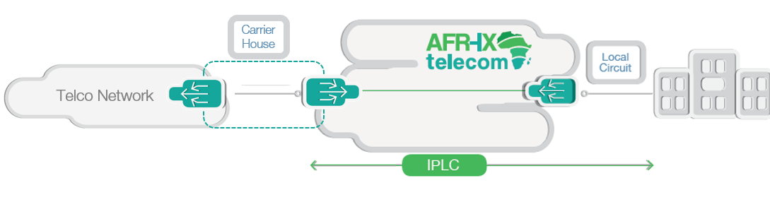 IPLC diagram